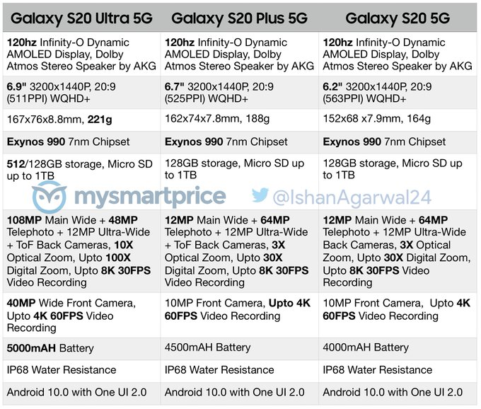 When Will Samsung Galaxy S20, S20 Plus, and S20 Ultra Coming out